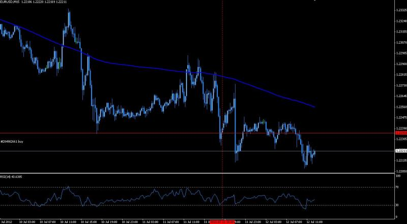 forex break low
