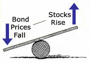 Stocks or Bonds 2