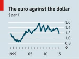 US dollar vs. Euro, major currencies