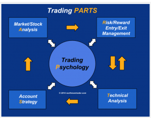 Pschology rules for forex trading