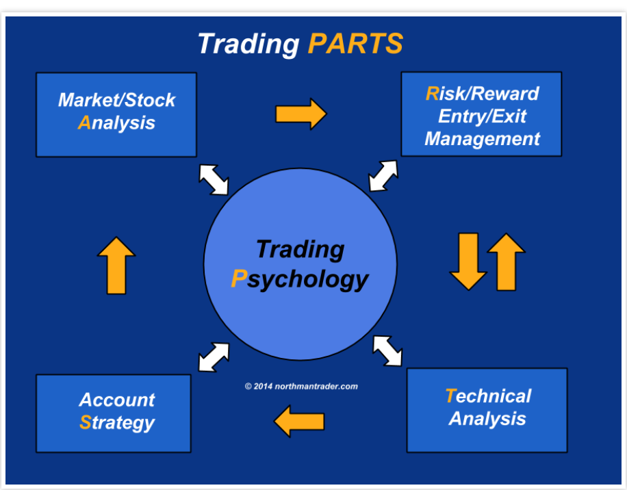 Can you use stock trading skills to trade forex