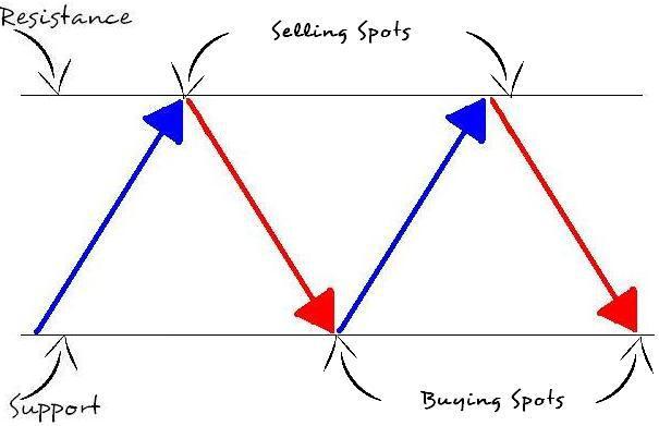 Forex range-bound pairs