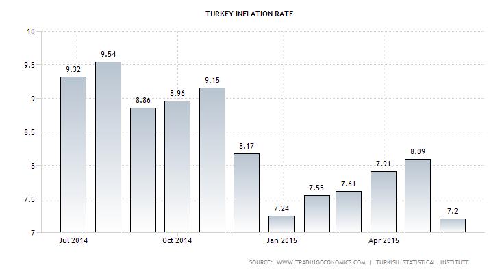 turkey-inflation-cpi