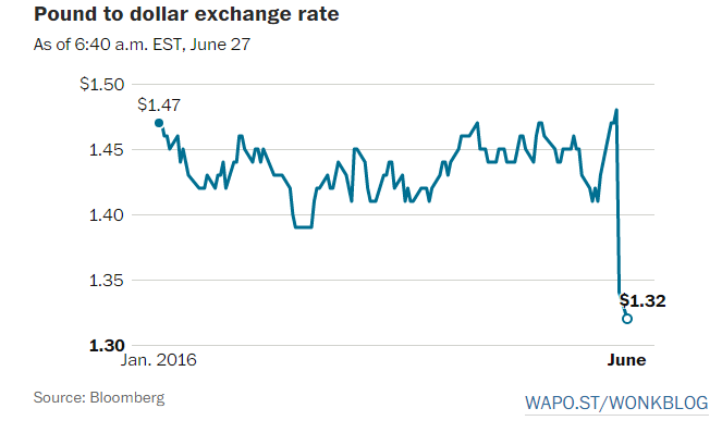 Brexit impact on pound