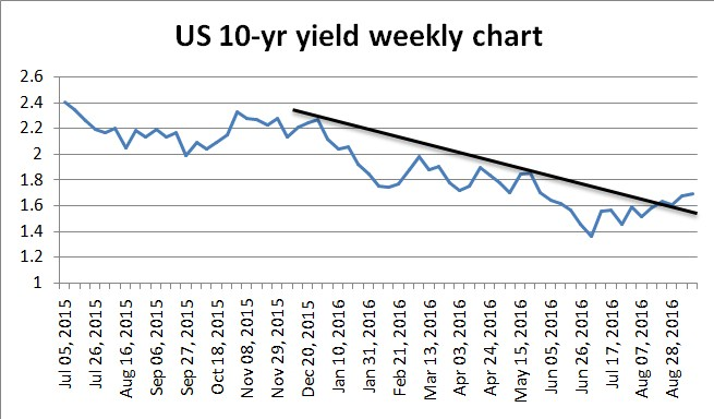 US 10-yr Yield Weekly Chart